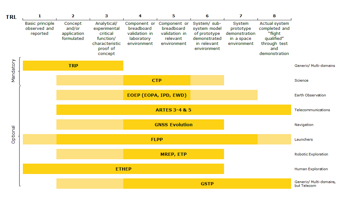 ESA Technology Readiness Level (TRL) scale levels and Technology programmes (Source: ESA)